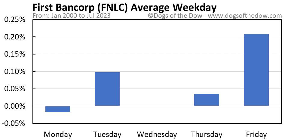 FNLC average weekday chart