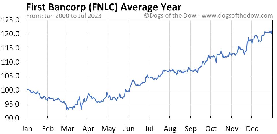 FNLC average year chart