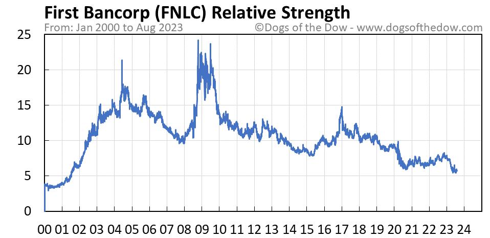 FNLC relative strength chart