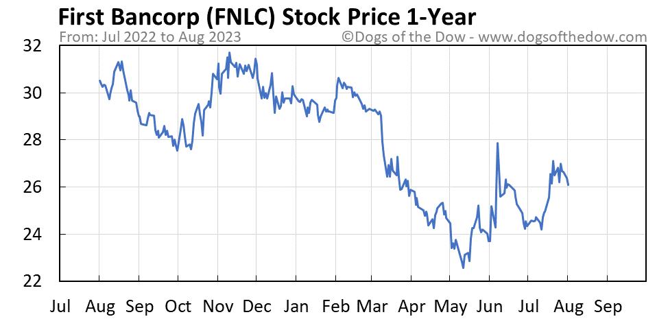 FNLC 1-year stock price chart