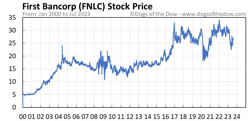 FNLC stock price chart