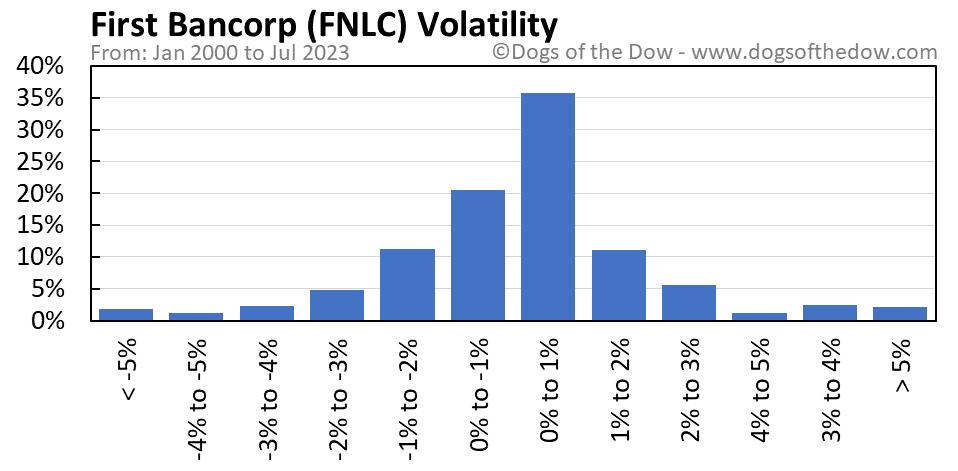 FNLC volatility chart