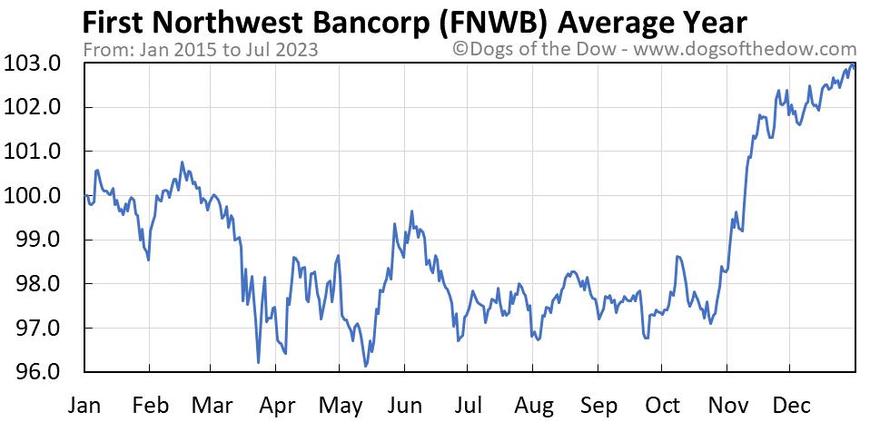 FNWB average year chart
