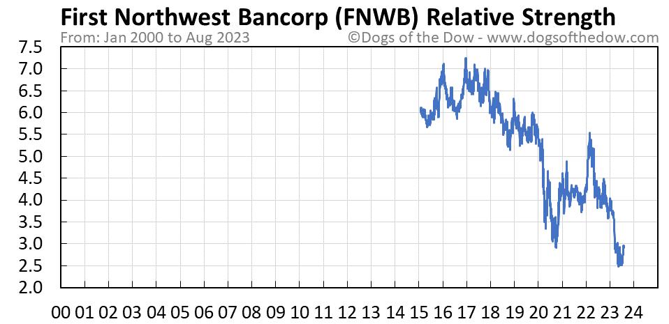 FNWB relative strength chart