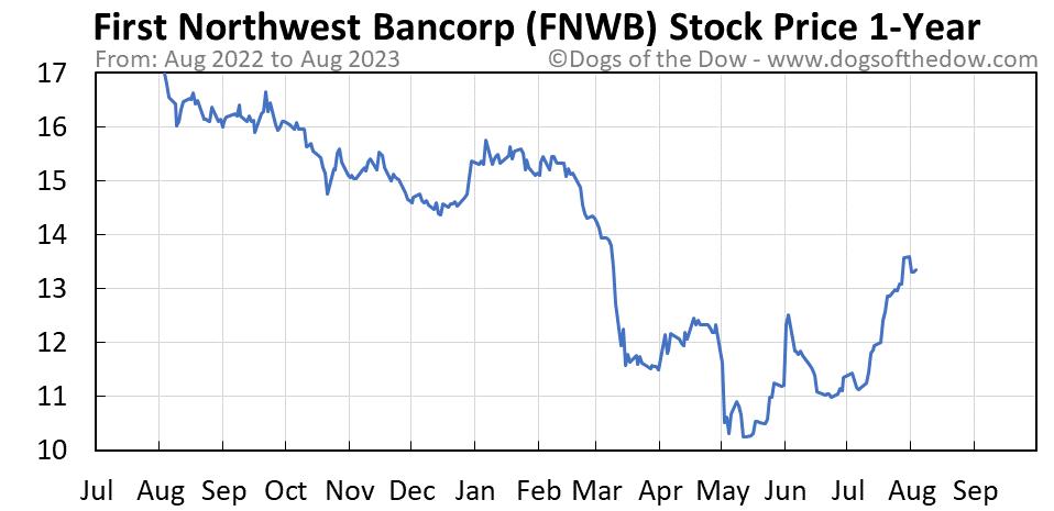 FNWB 1-year stock price chart