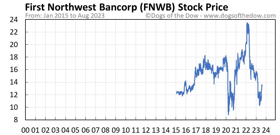 FNWB stock price chart