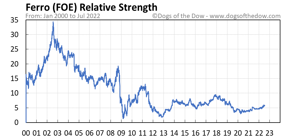 FOE relative strength chart