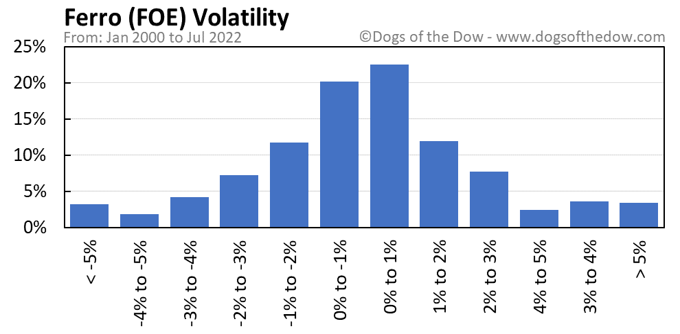 FOE volatility chart