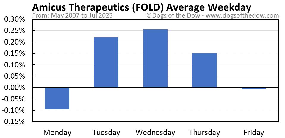 FOLD average weekday chart