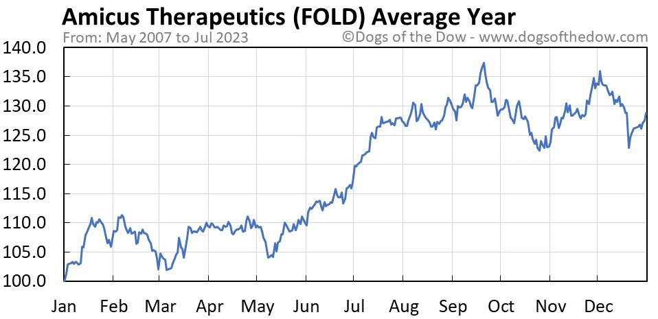 FOLD average year chart