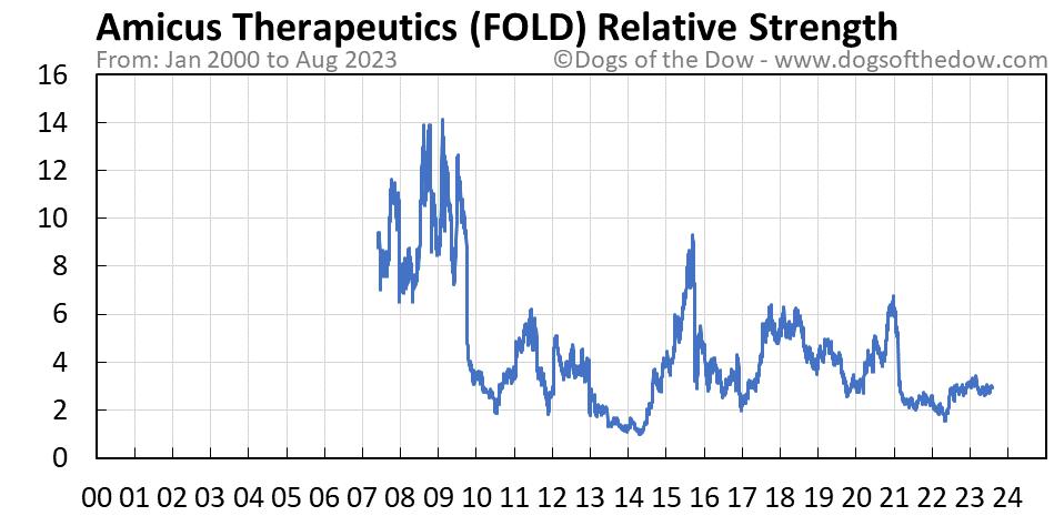FOLD relative strength chart