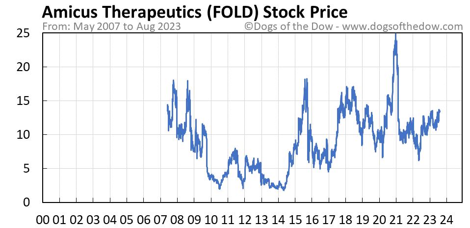 FOLD stock price chart