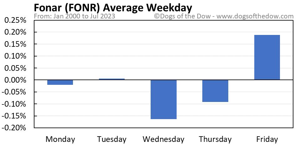 FONR average weekday chart