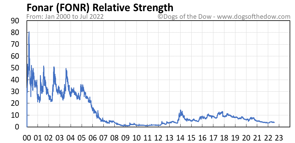 FONR relative strength chart