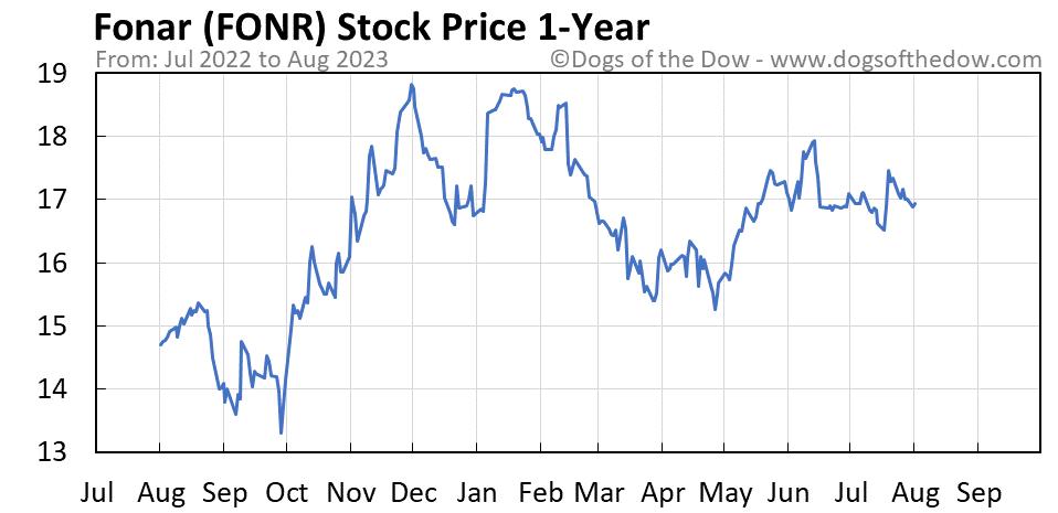 FONR 1-year stock price chart