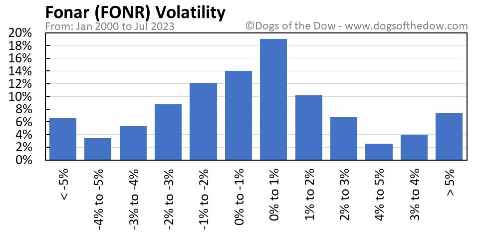 FONR volatility chart