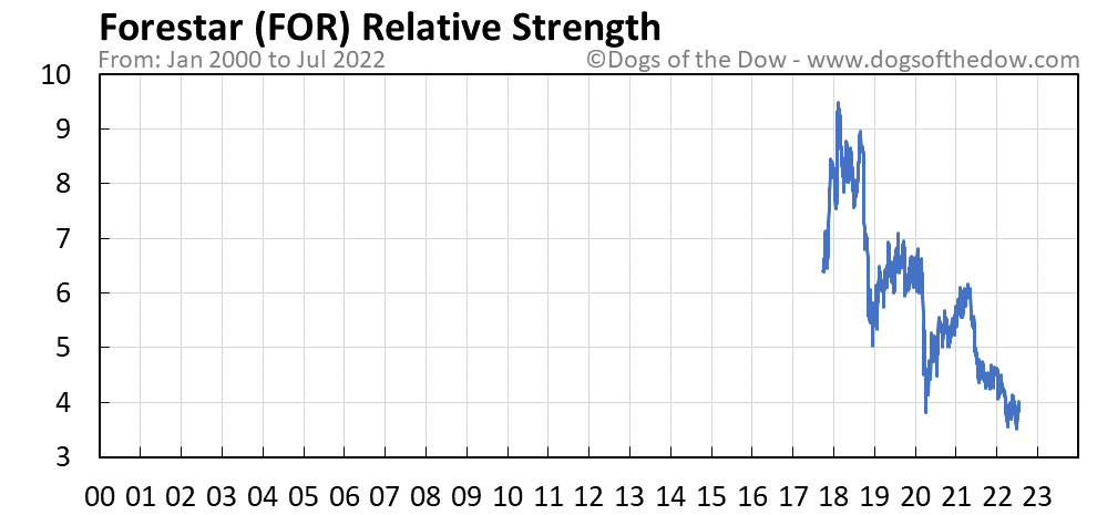 FOR relative strength chart