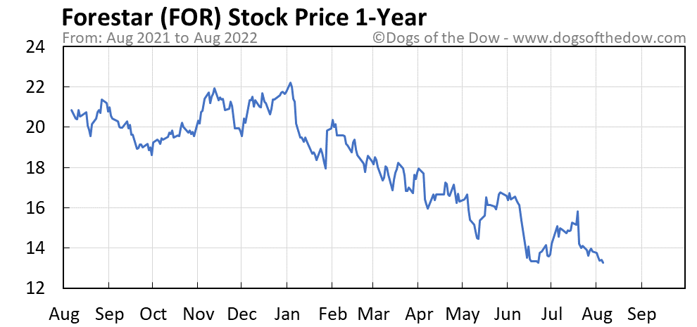 FOR 1-year stock price chart