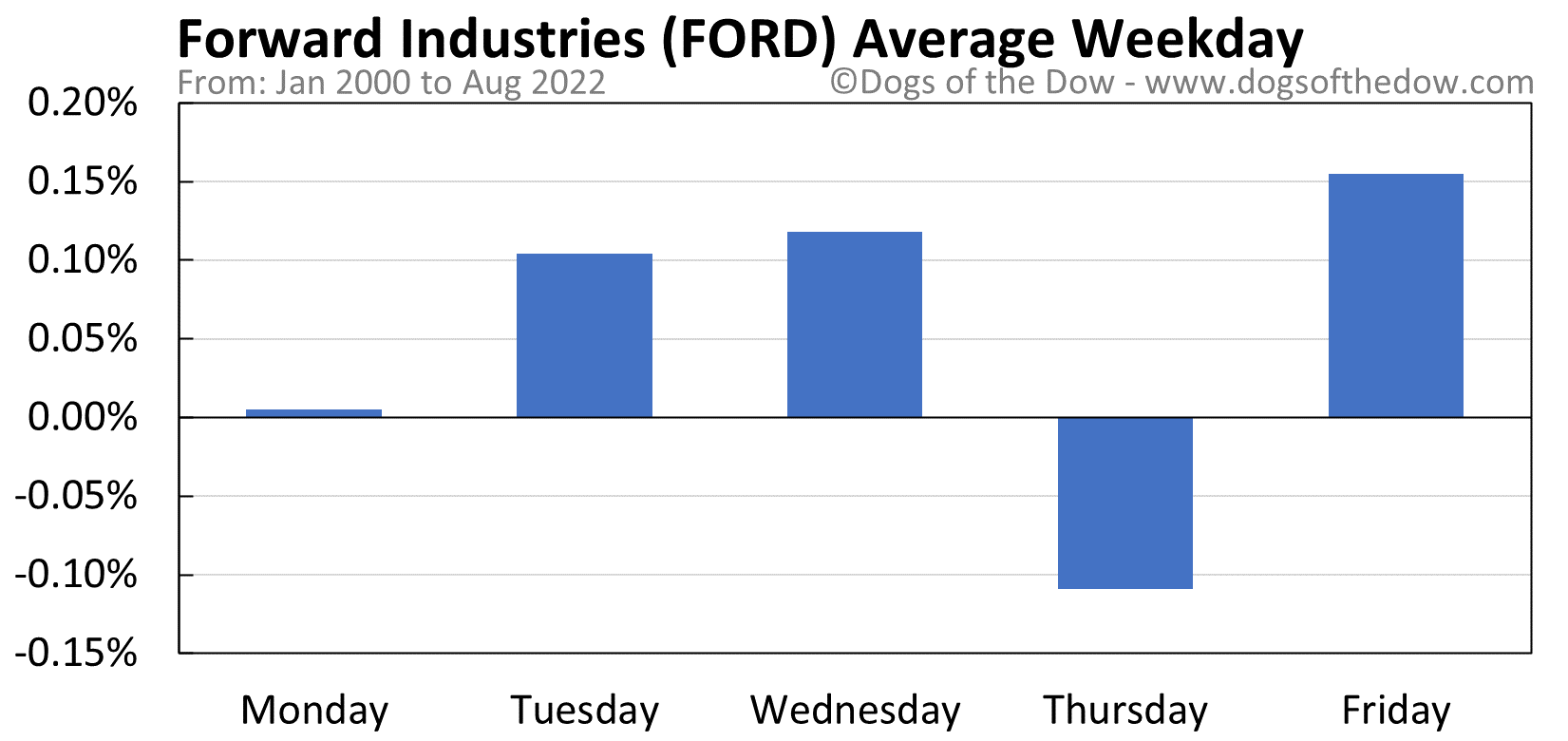 FORD average weekday chart