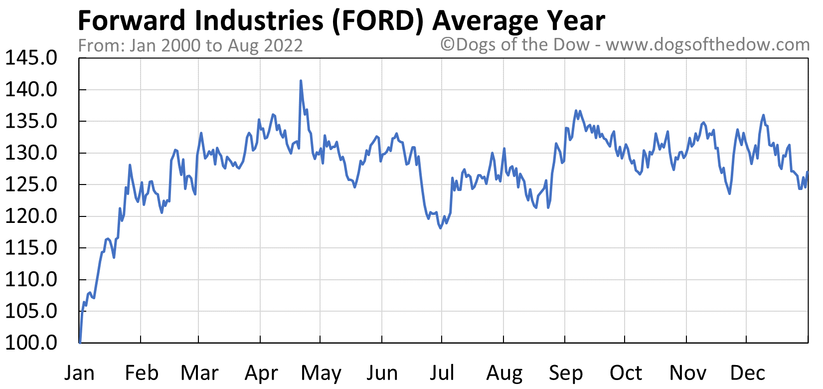 FORD average year chart