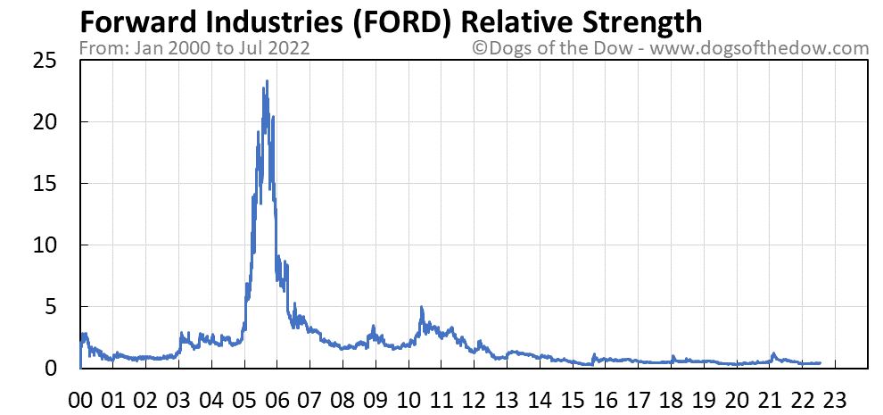 FORD relative strength chart