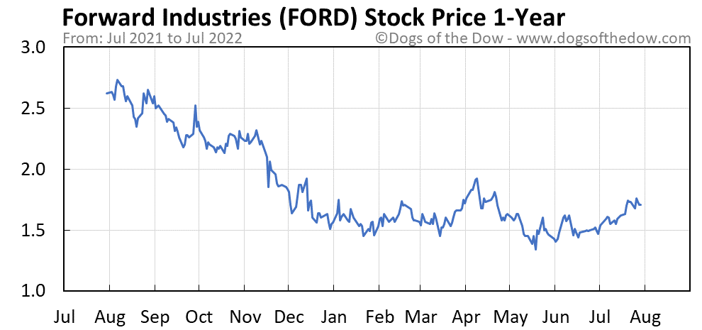 FORD 1-year stock price chart