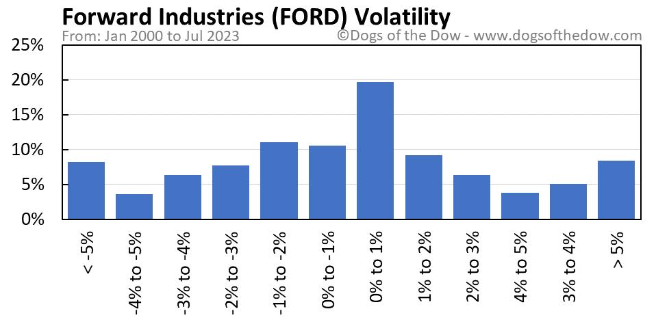 FORD volatility chart