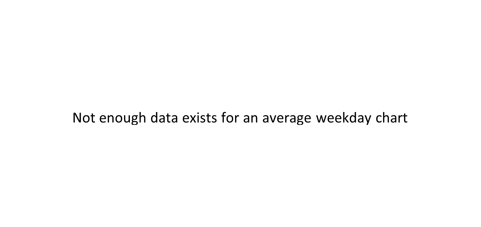 FORE average weekday chart