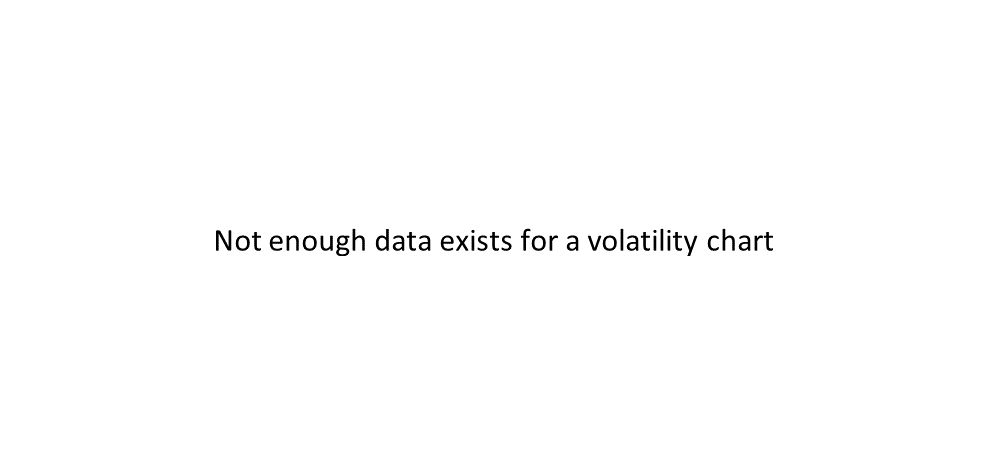 FORE volatility chart