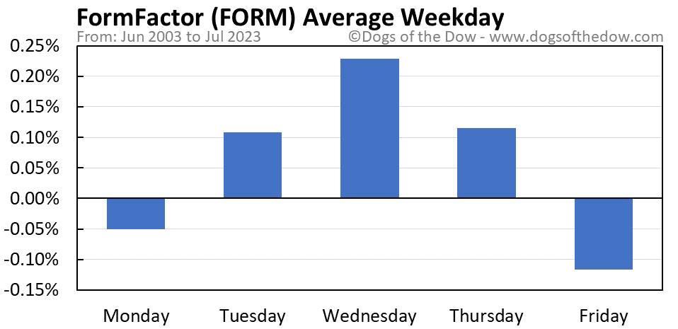 FORM average weekday chart