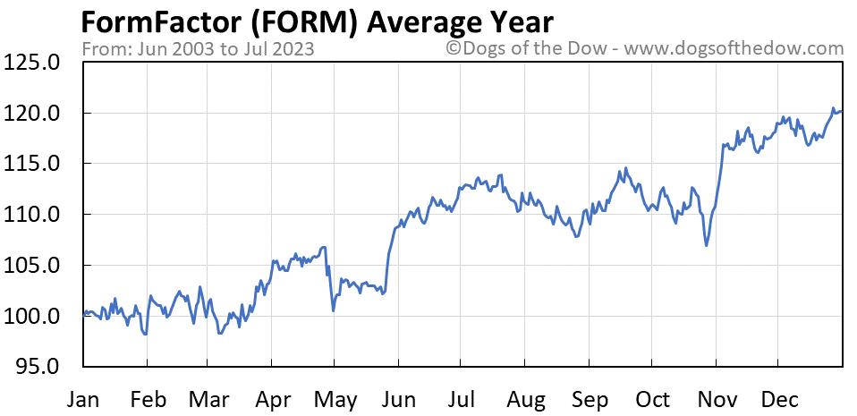 FORM average year chart