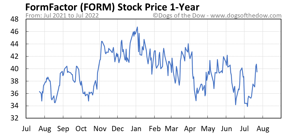 FORM 1-year stock price chart