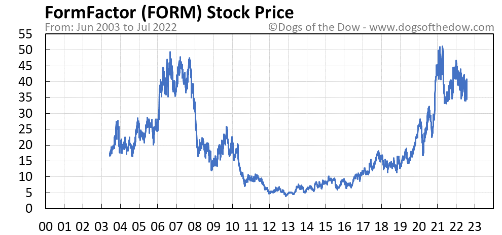 FORM stock price chart