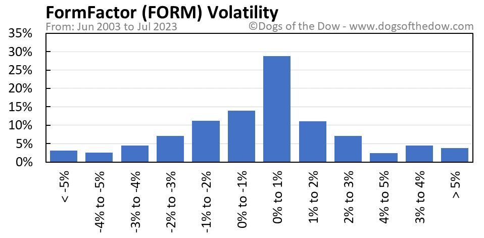 FORM volatility chart