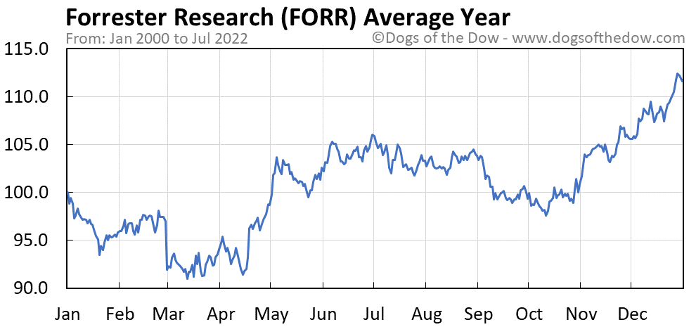 FORR average year chart