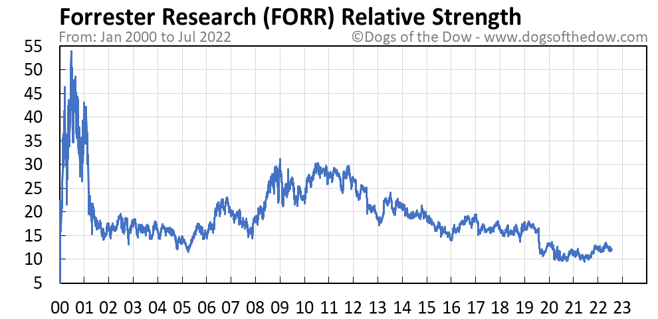 FORR relative strength chart