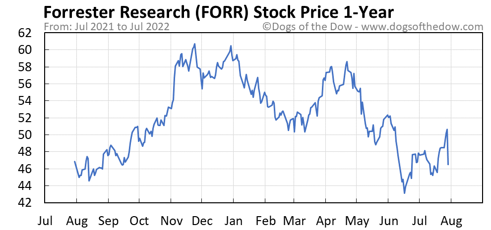 FORR 1-year stock price chart