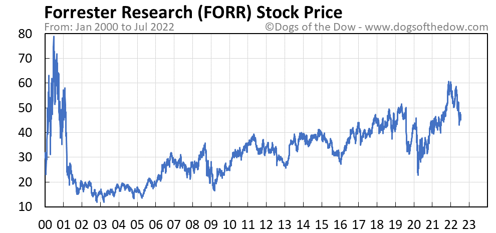 FORR stock price chart
