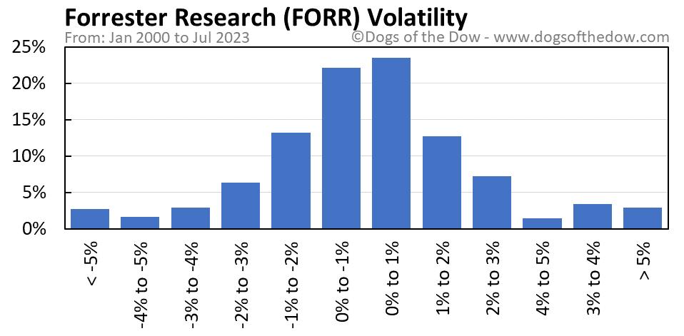 FORR volatility chart