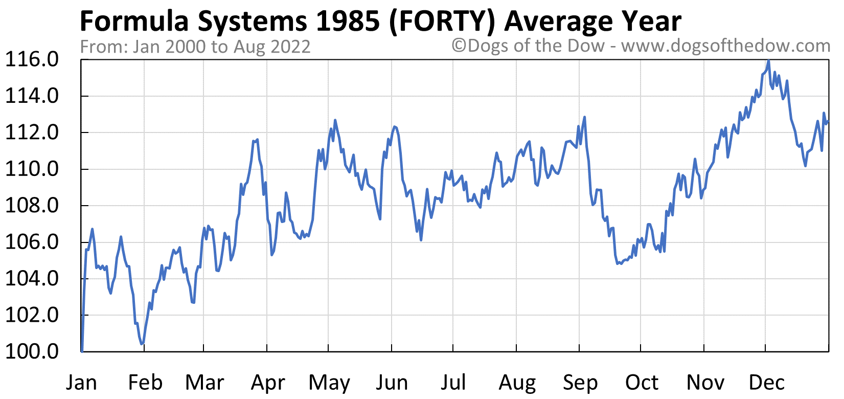 FORTY average year chart