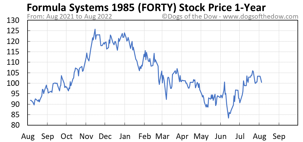 FORTY 1-year stock price chart