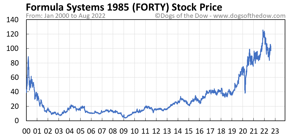 FORTY stock price chart