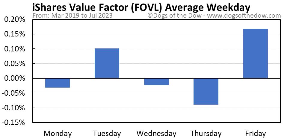 FOVL average weekday chart