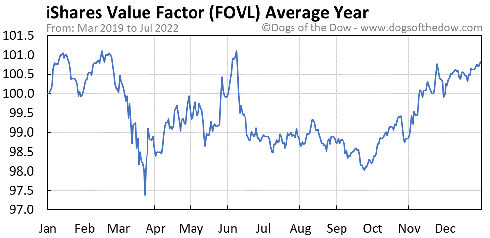 FOVL average year chart
