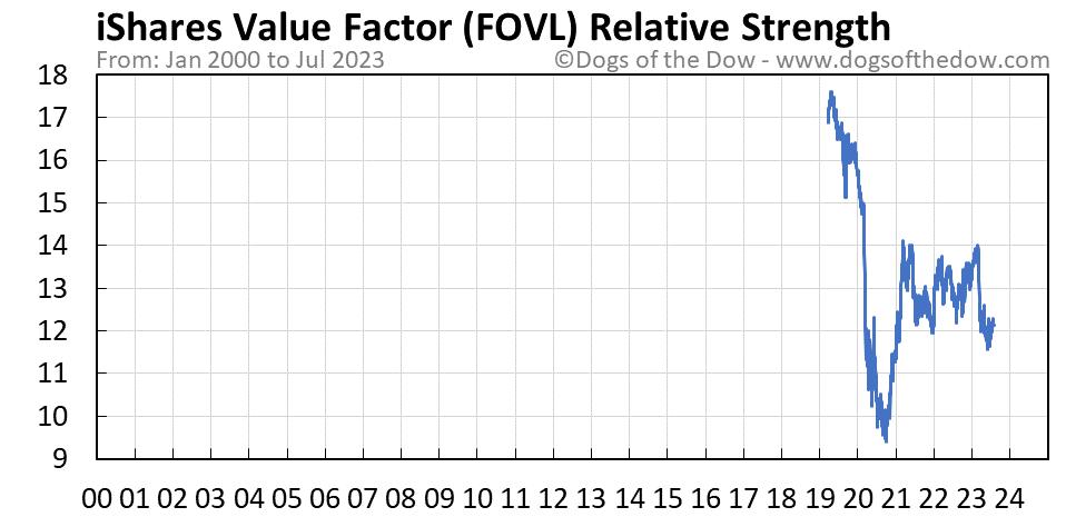 FOVL relative strength chart