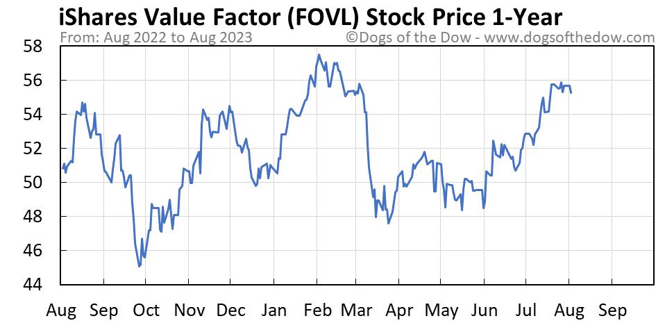 FOVL 1-year stock price chart