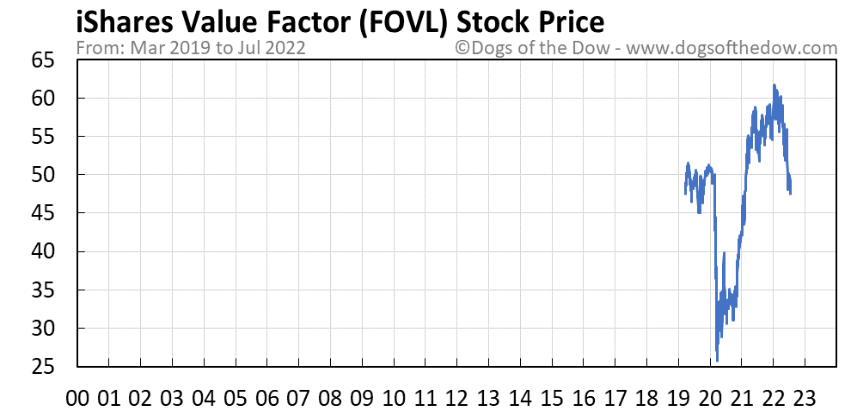 FOVL stock price chart