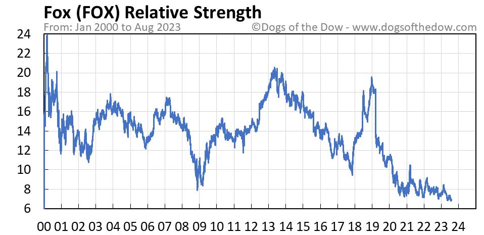 FOX relative strength chart
