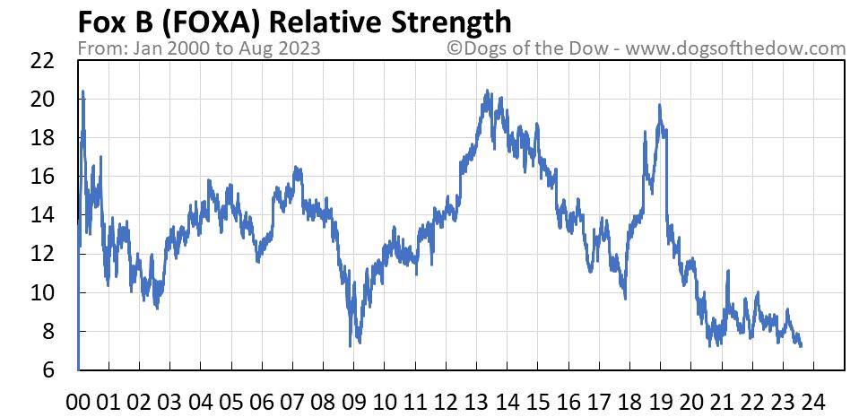 FOXA relative strength chart