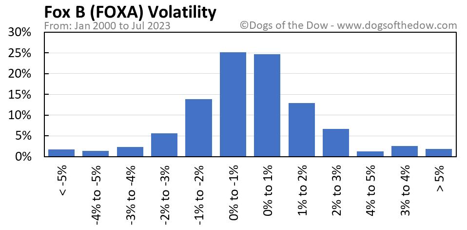 FOXA volatility chart